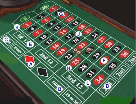 strategy for roulette at casinos